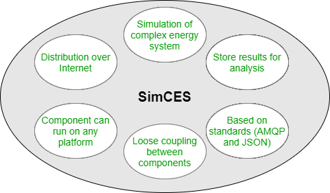 Features of SimCES platform